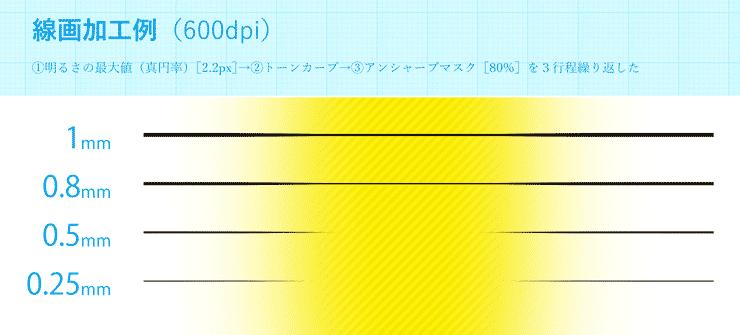 細線化処理例(1mm~0.25mm)